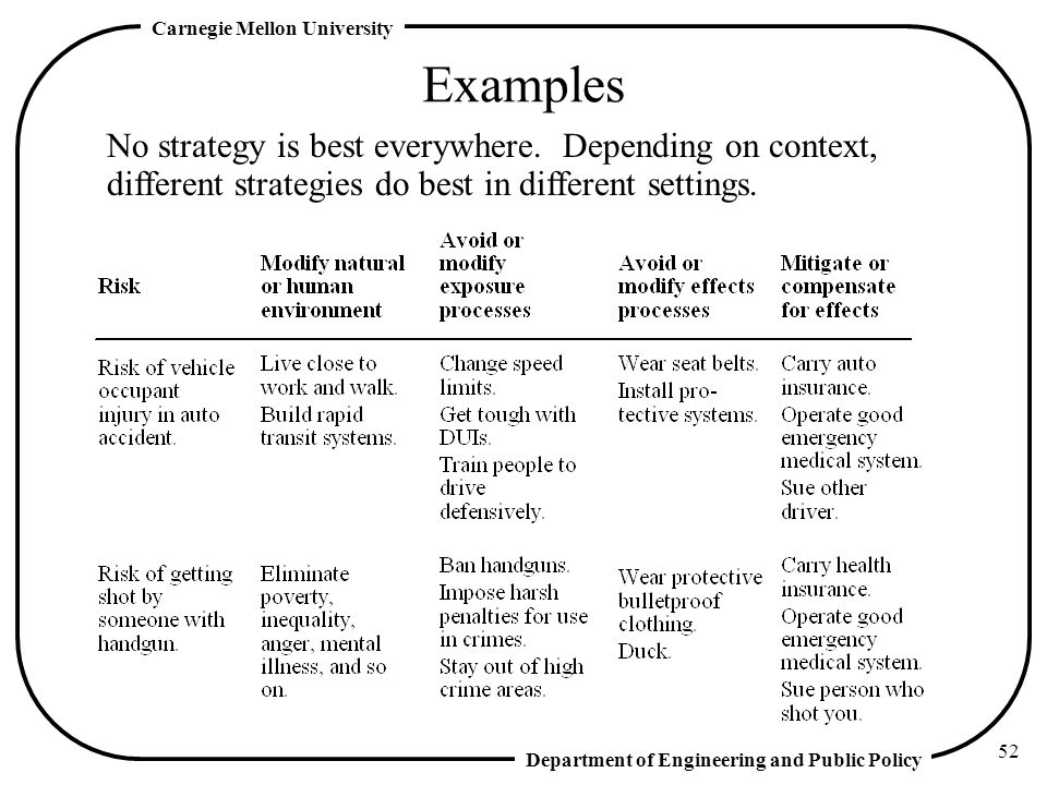 Examples No strategy is best everywhere.