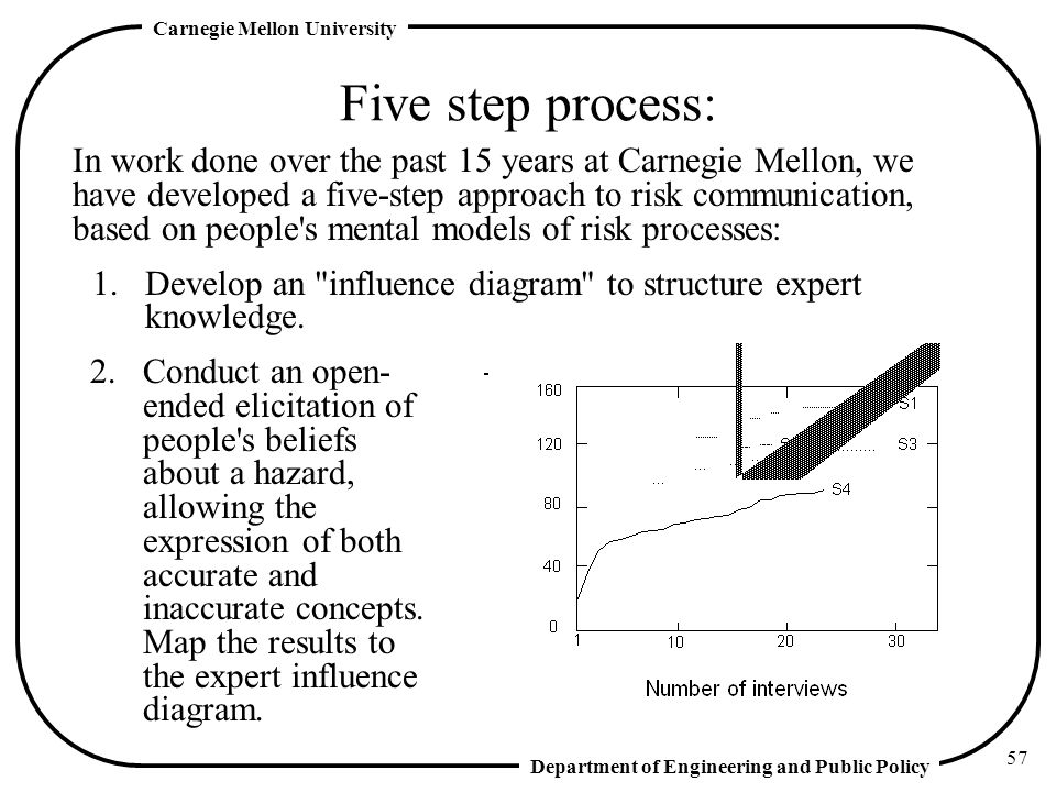 Five step process: