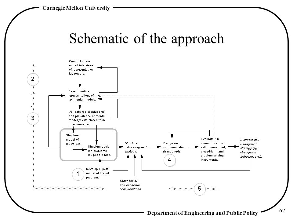 Schematic of the approach