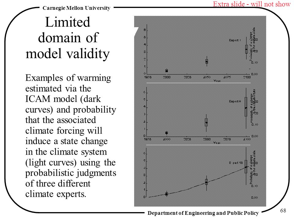 Limited domain of model validity
