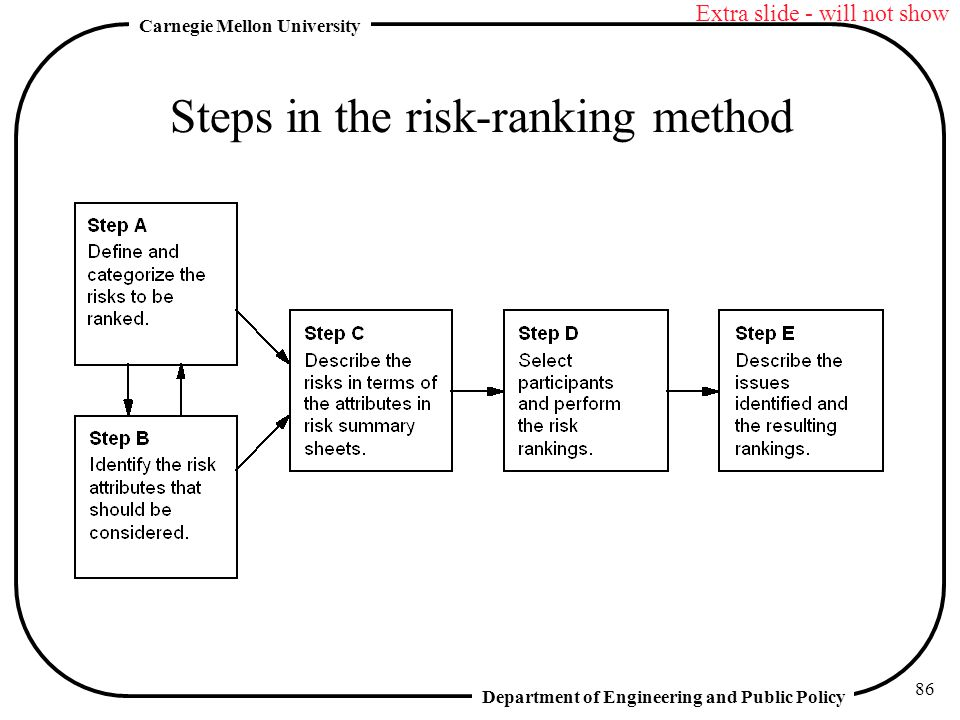 Steps in the risk-ranking method