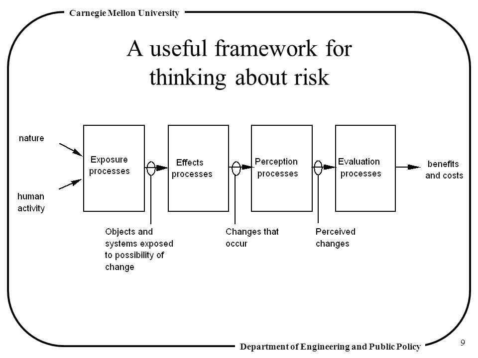 A useful framework for thinking about risk