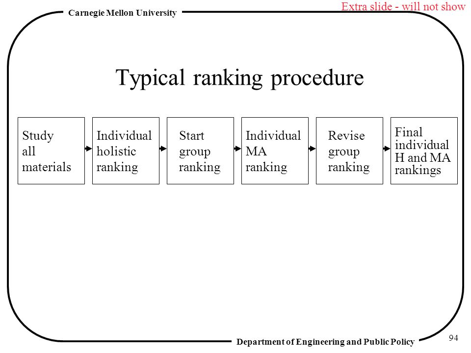 Typical ranking procedure
