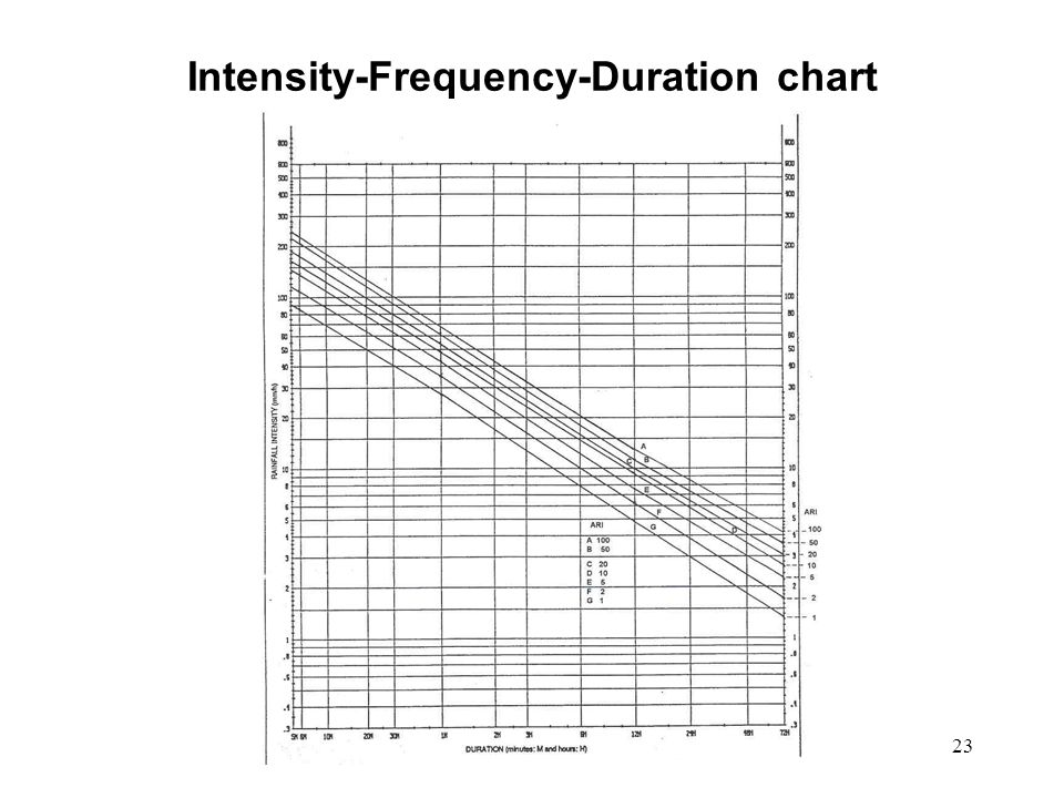 Intensity-Frequency-Duration chart
