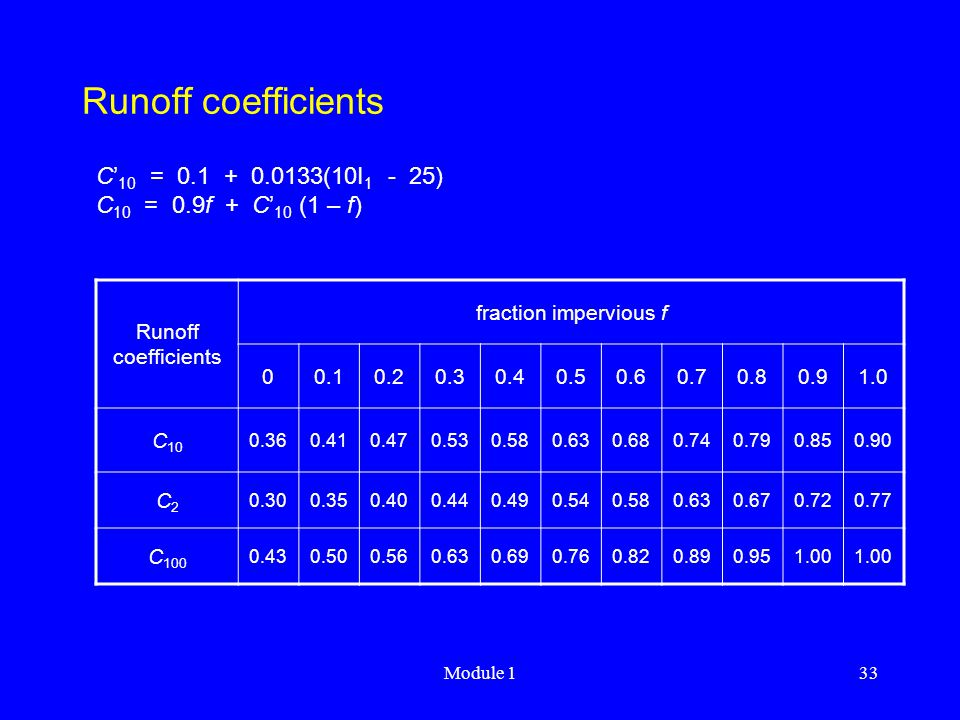 Runoff coefficients C'10 = 0.1 + 0.0133(10I1 - 25)