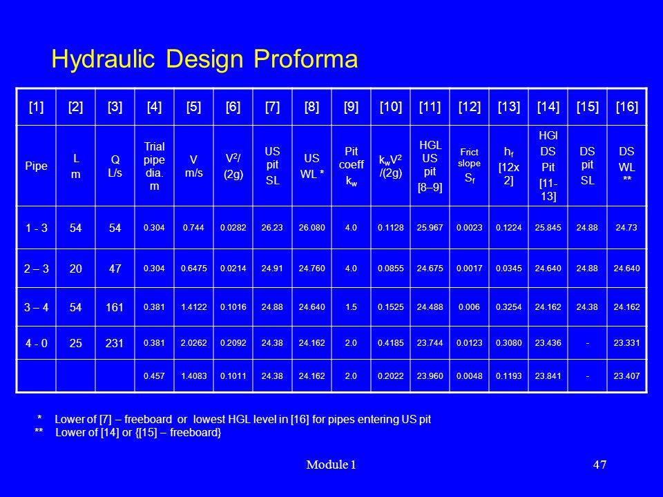 Hydraulic Design Proforma