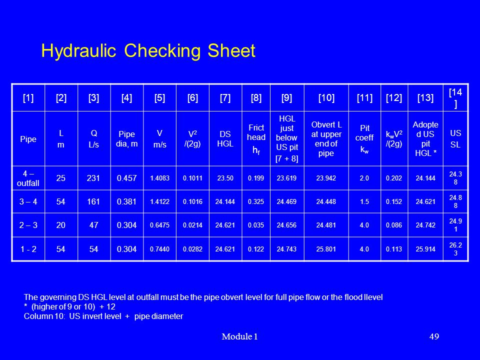 Hydraulic Checking Sheet