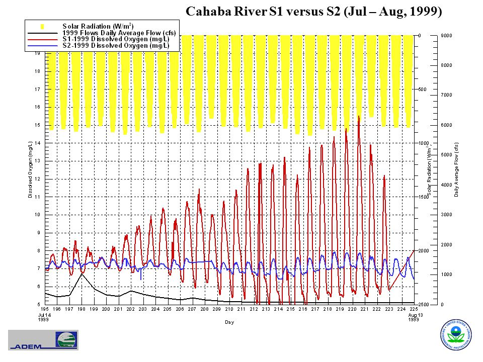 Cahaba River S1 versus S2 (Jul – Aug, 1999)