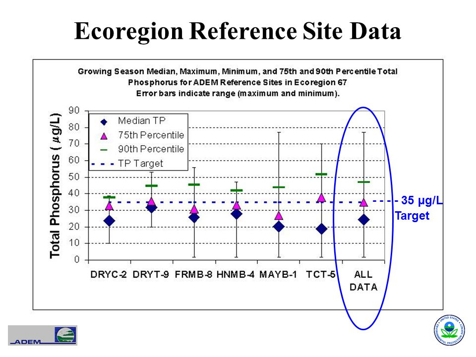 Ecoregion Reference Site Data