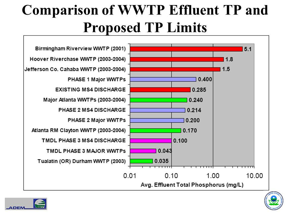 Comparison of WWTP Effluent TP and Proposed TP Limits