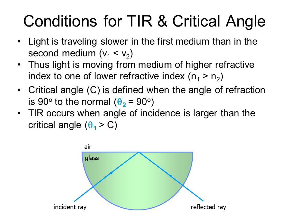 Conditions for TIR & Critical Angle