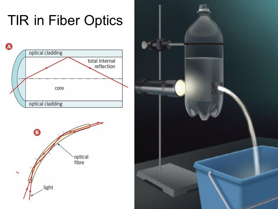TIR in Fiber Optics