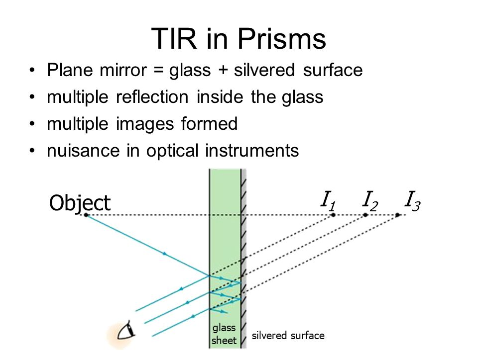 TIR in Prisms I1 I2 I3 Object Plane mirror = glass + silvered surface