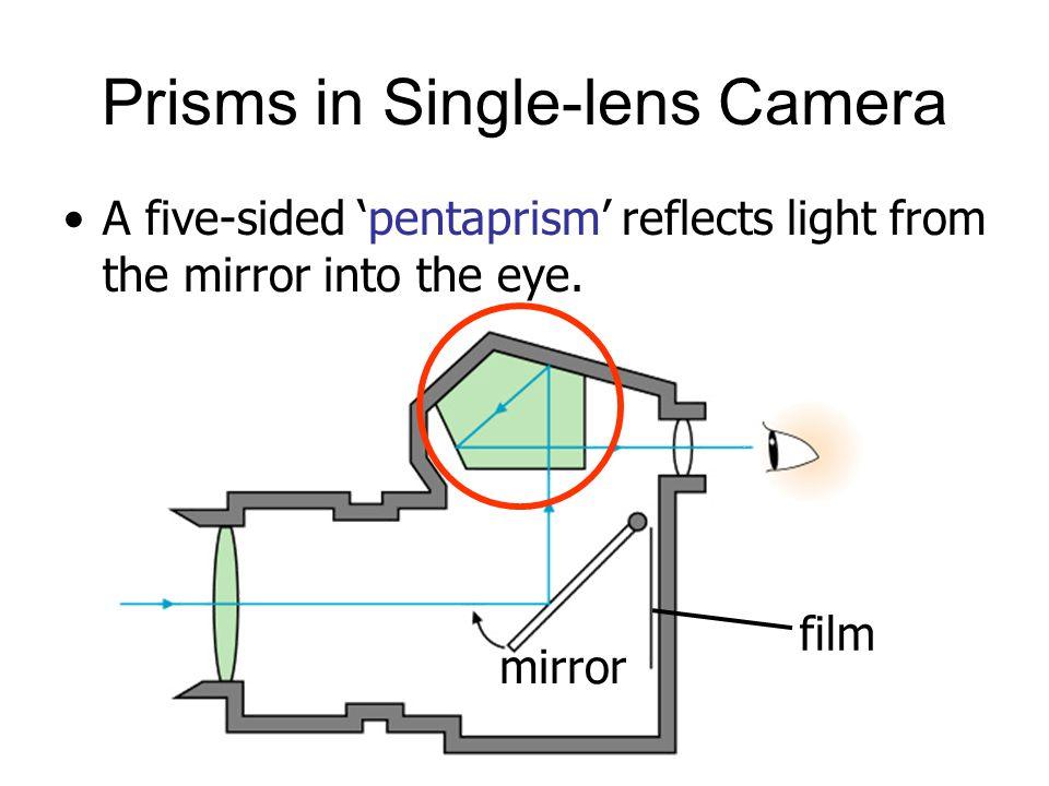 Prisms in Single-lens Camera