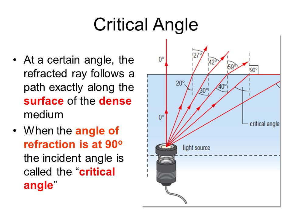 Critical Angle At a certain angle, the refracted ray follows a path exactly along the surface of the dense medium.