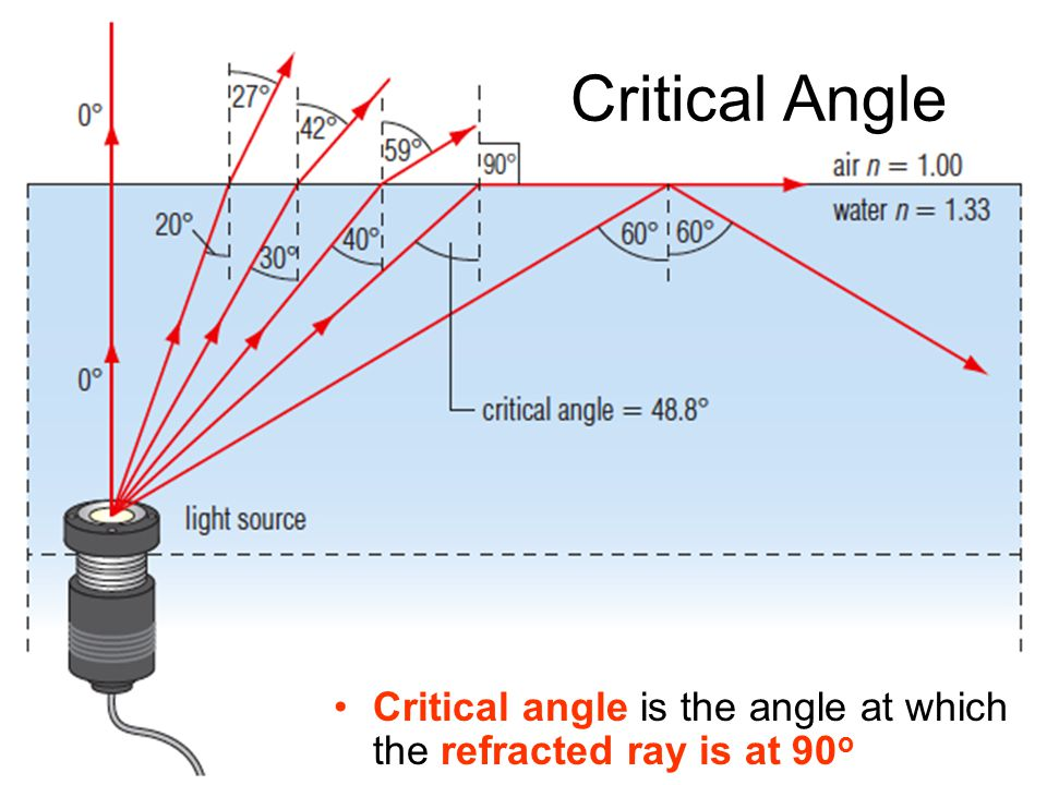Critical Angle Critical angle is the angle at which the refracted ray is at 90o