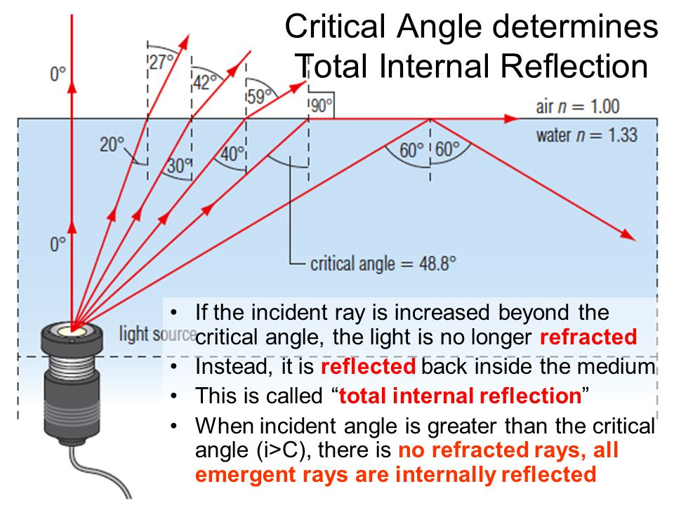 Critical Angle determines Total Internal Reflection