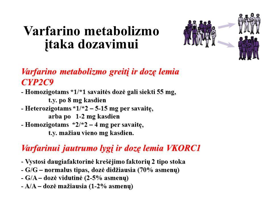 Varfarino metabolizmo įtaka dozavimui
