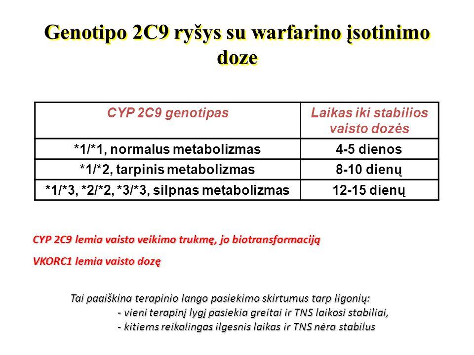 Genotipo 2C9 ryšys su warfarino įsotinimo doze