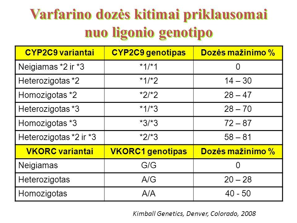 Varfarino dozės kitimai priklausomai nuo ligonio genotipo