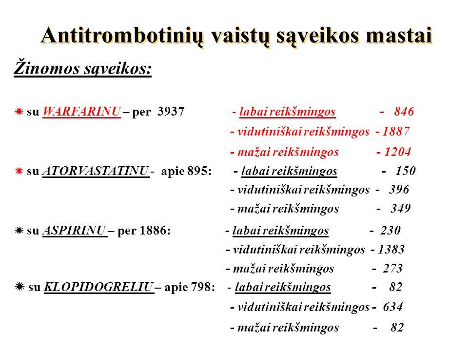 Antitrombotinių vaistų sąveikos mastai