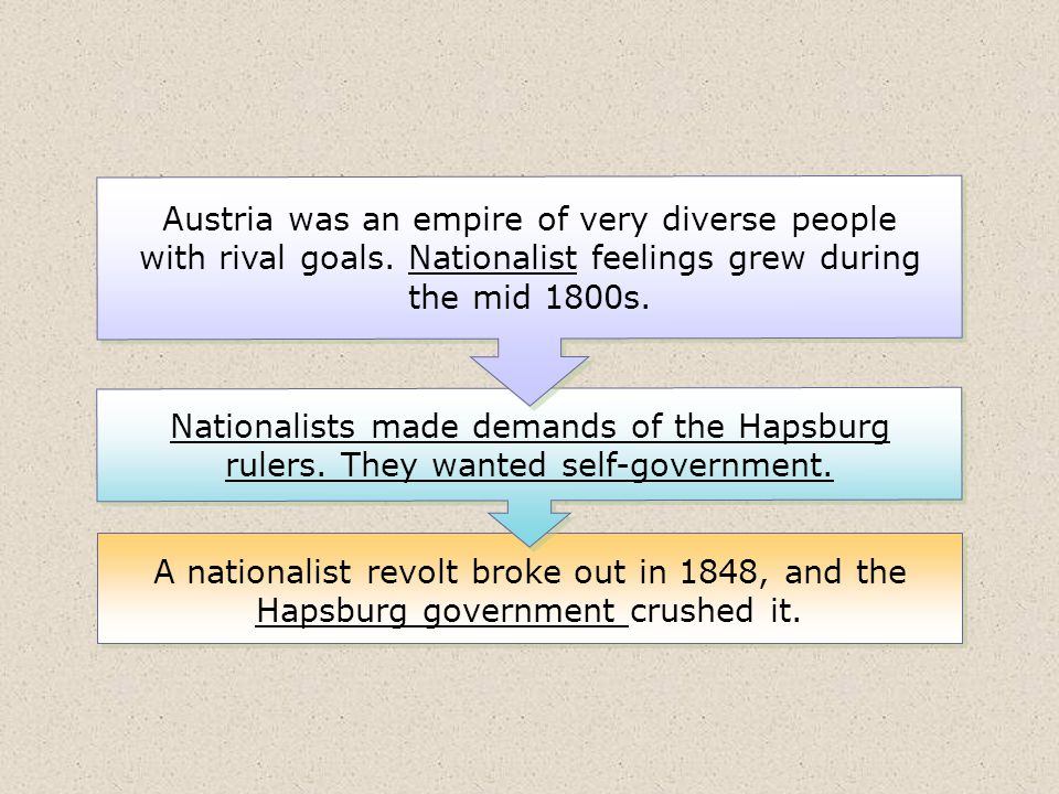 Austria was an empire of very diverse people with rival goals