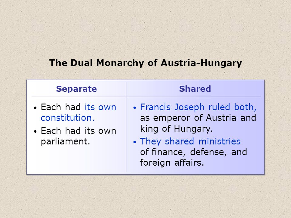 The Dual Monarchy of Austria-Hungary