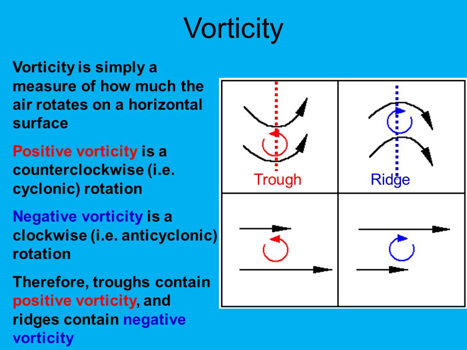 Vorticity Vorticity is simply a measure of how much the air rotates on a horizontal surface.