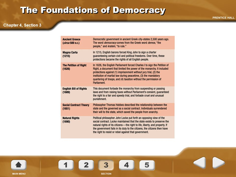 The Foundations of Democracy
