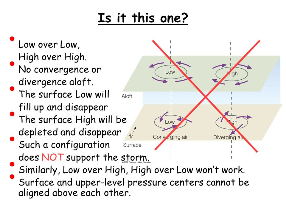 Is it this one Low over Low, High over High. No convergence or