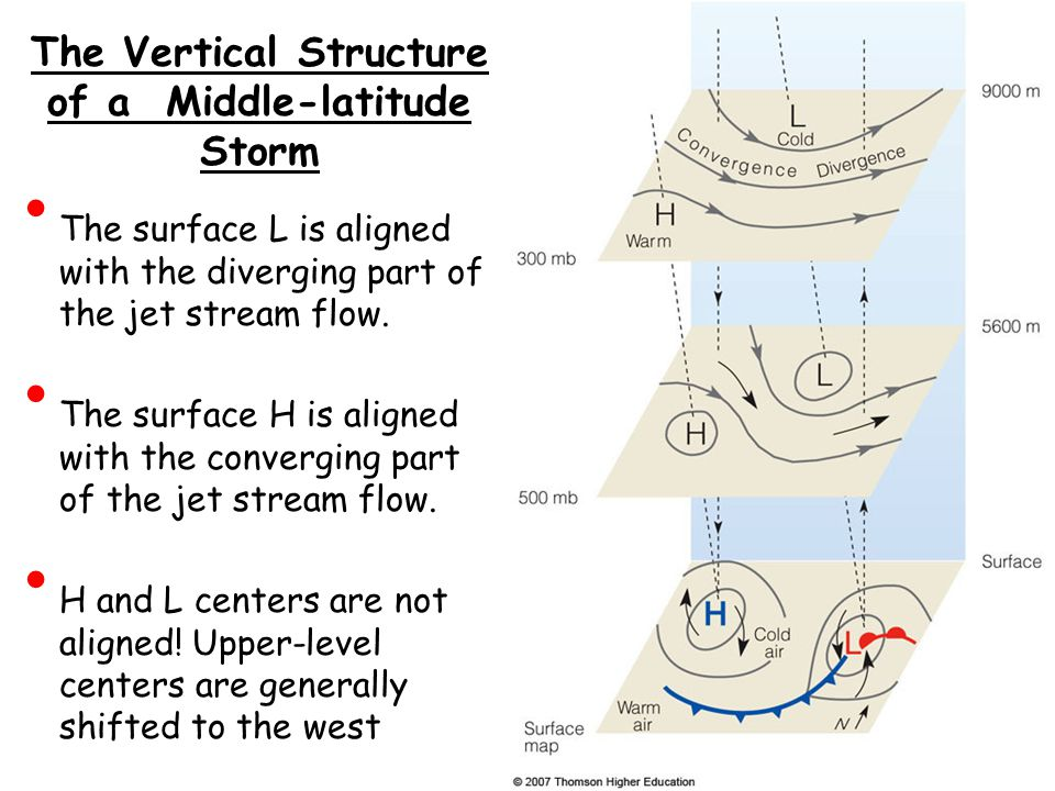 The Vertical Structure of a Middle-latitude Storm