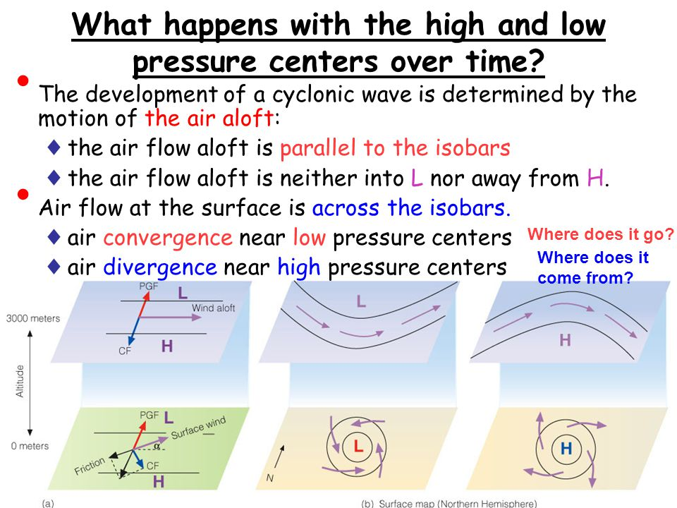 What happens with the high and low pressure centers over time