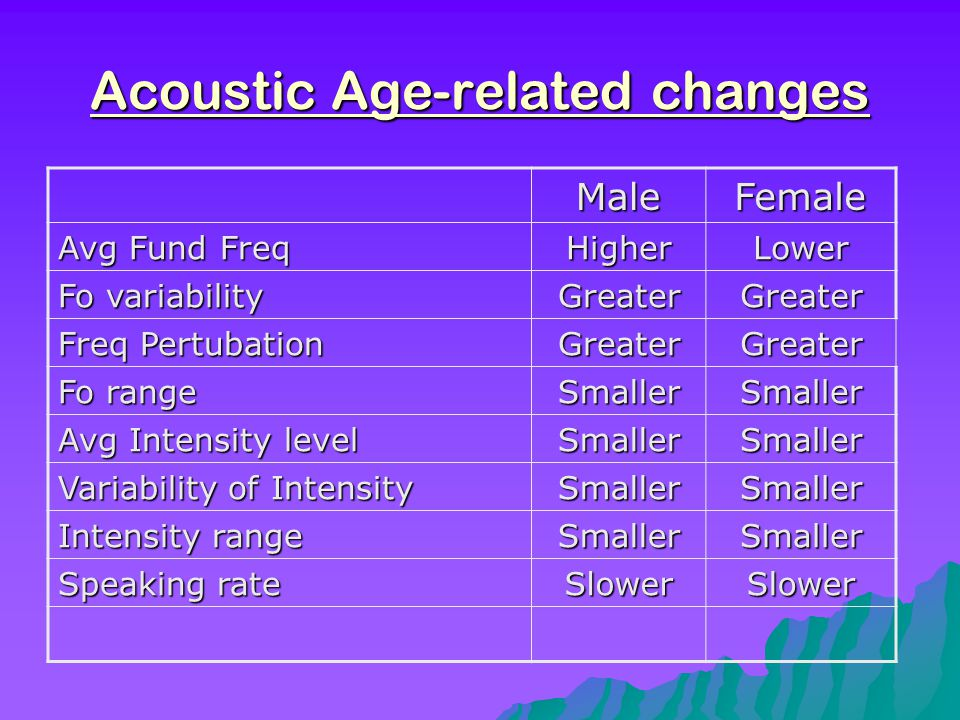 Acoustic Age-related changes