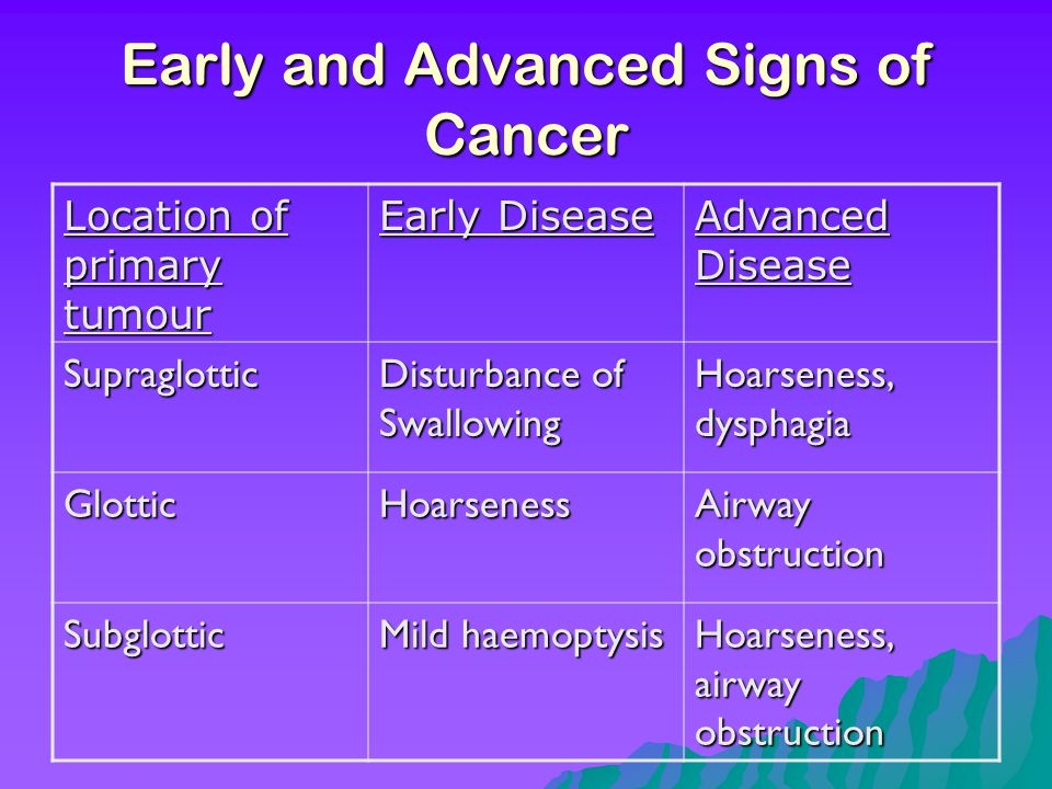 Early and Advanced Signs of Cancer