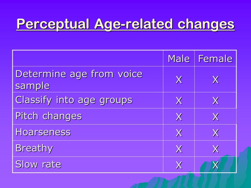 Perceptual Age-related changes