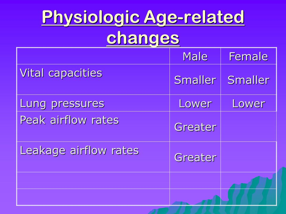 Physiologic Age-related changes