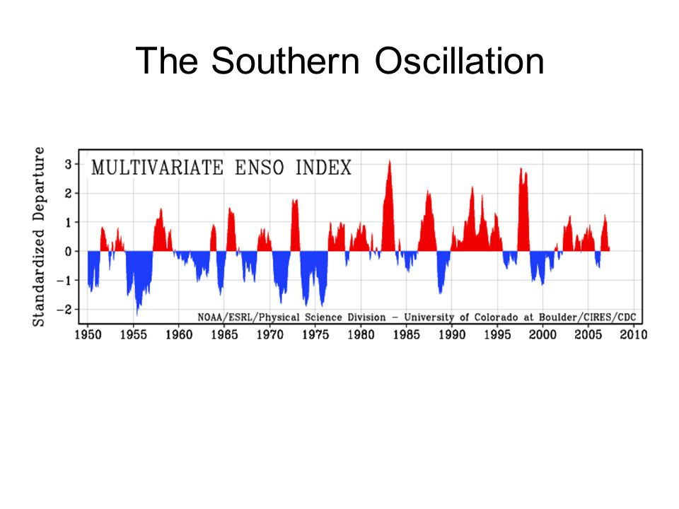 The Southern Oscillation