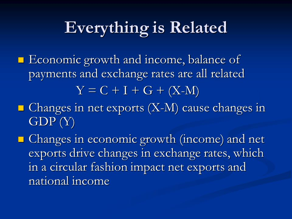 Everything is Related Economic growth and income, balance of payments and exchange rates are all related.