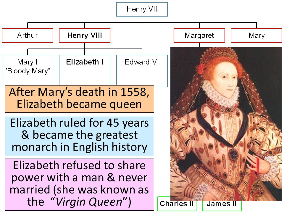 After Mary's death in 1558, Elizabeth became queen