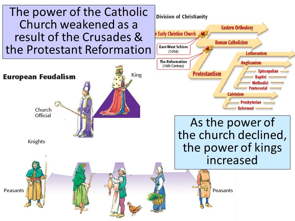As the power of the church declined, the power of kings increased