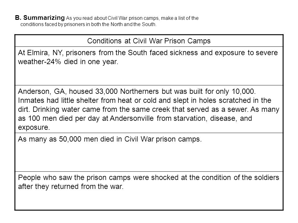 Conditions at Civil War Prison Camps
