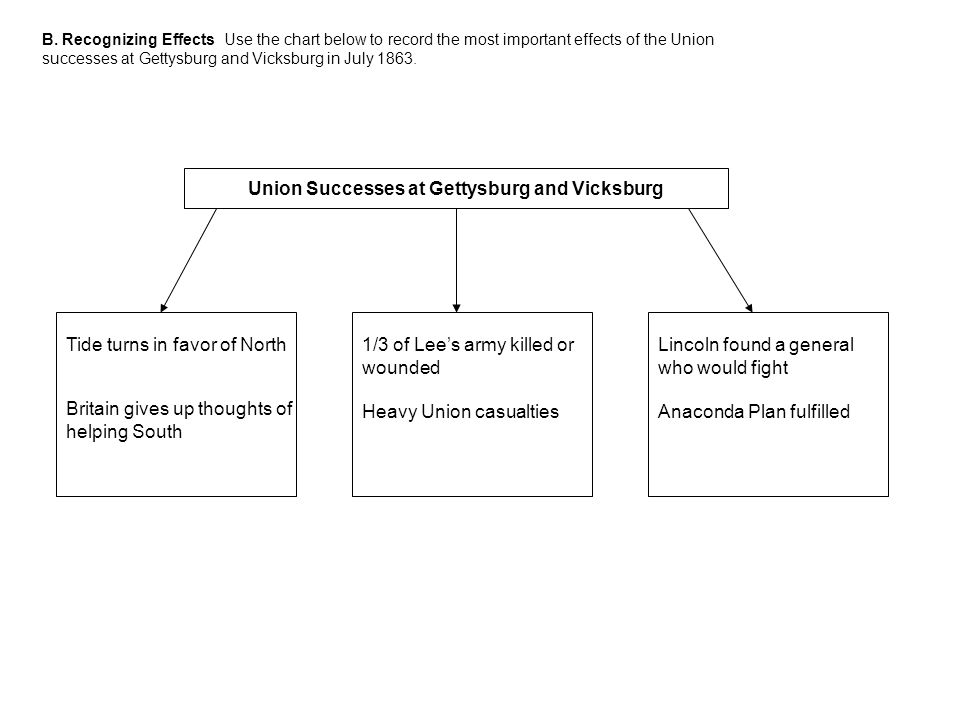 Union Successes at Gettysburg and Vicksburg