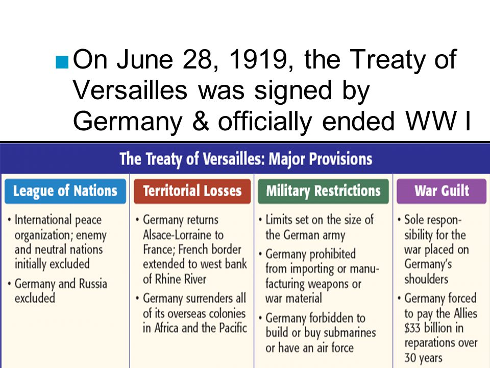 On June 28, 1919, the Treaty of Versailles was signed by Germany & officially ended WW I