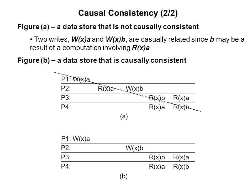 Causal Consistency (2/2)