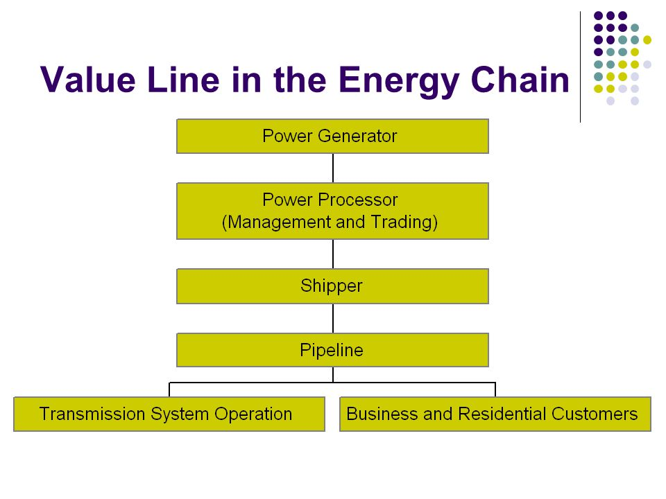 Value Line in the Energy Chain