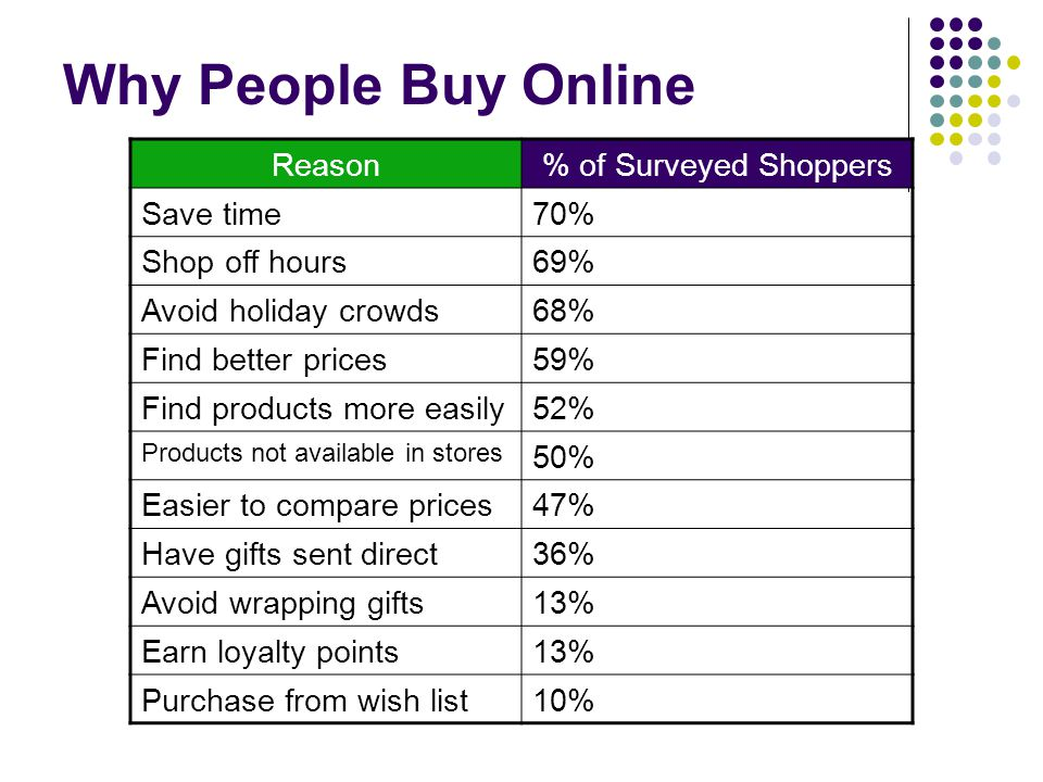 Why People Buy Online Reason % of Surveyed Shoppers Save time 70%