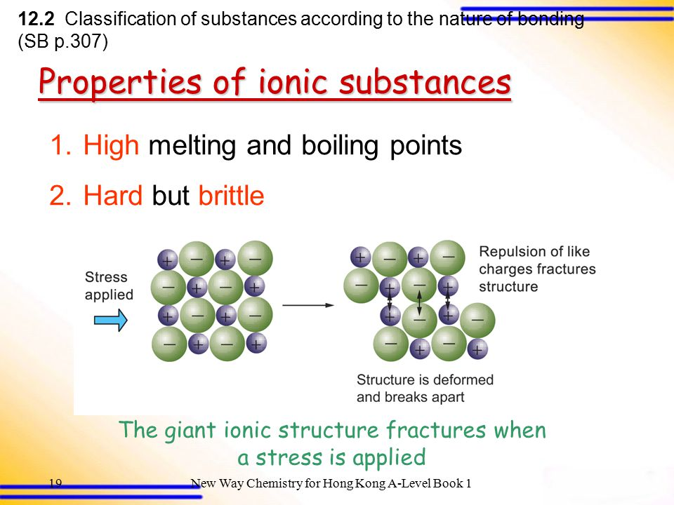The giant ionic structure fractures when a stress is applied