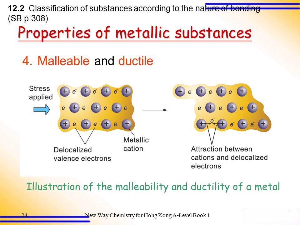 Illustration of the malleability and ductility of a metal