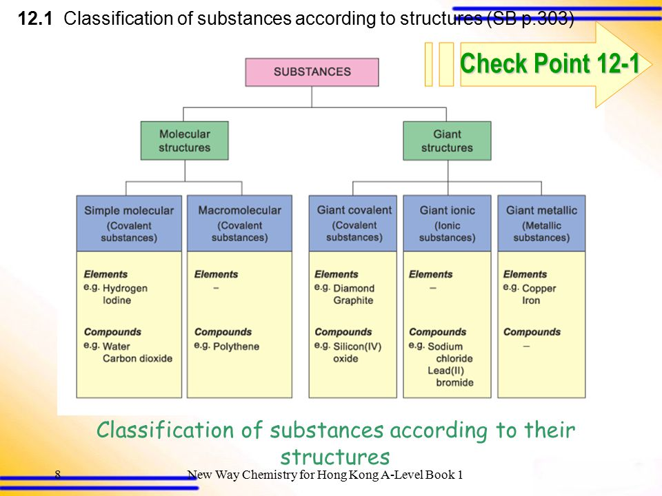 Classification of substances according to their structures