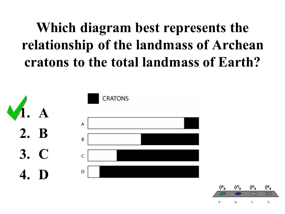 Which diagram best represents the relationship of the landmass of Archean cratons to the total landmass of Earth